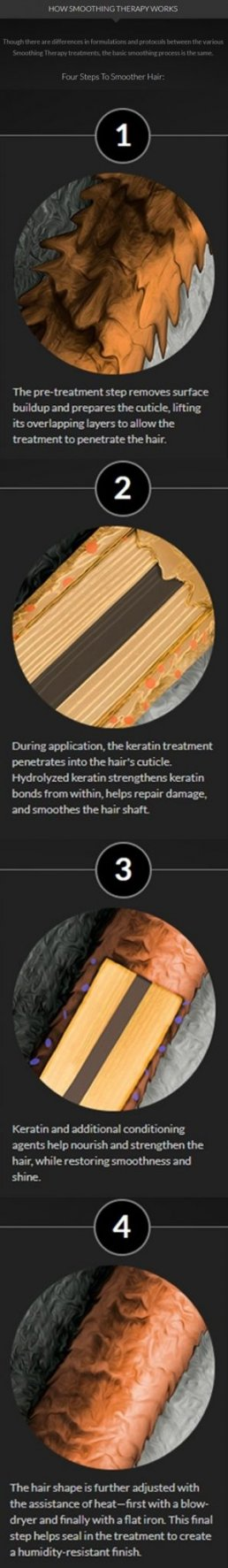 keratin treatment process used at hair salon 51 in hicksville which involves 4 steps